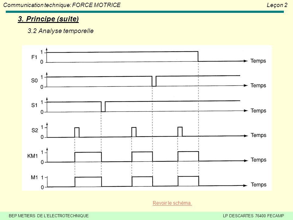 BEP METIERS DE LELECTROTECHNIQUELP DESCARTES 76400 FECAMP Communication technique: FORCE MOTRICELeçon 2 3. Principe (suite) Légende des appareils du s