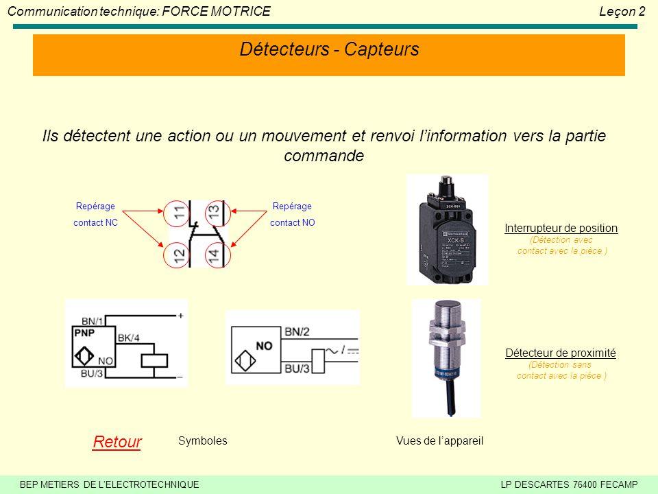 BEP METIERS DE LELECTROTECHNIQUELP DESCARTES 76400 FECAMP Communication technique: FORCE MOTRICELeçon 2 Boutons poussoirs Ils permettent à lopérateur