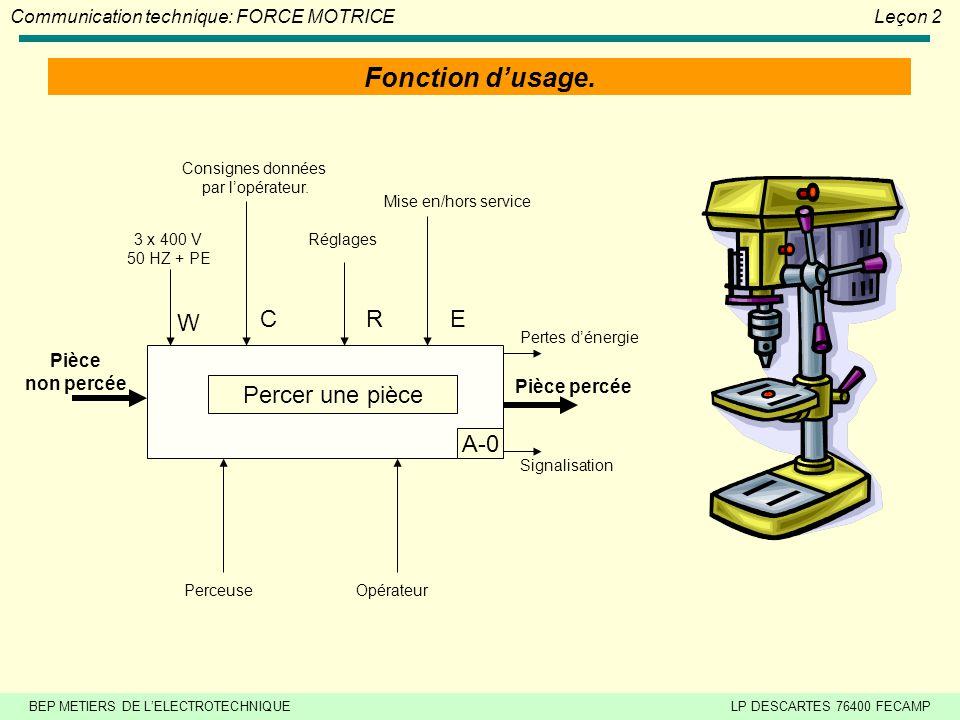 BEP METIERS DE LELECTROTECHNIQUELP DESCARTES 76400 FECAMP Communication technique: FORCE MOTRICELeçon 2 Fonction dusage.