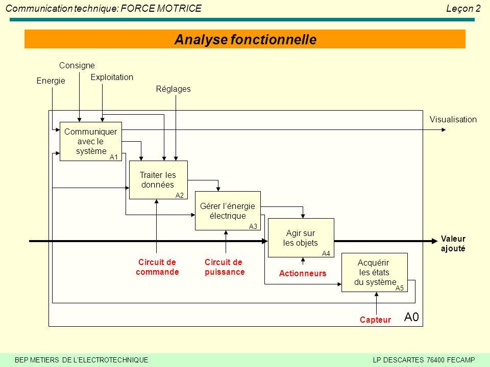 BEP METIERS DE LELECTROTECHNIQUELP DESCARTES 76400 FECAMP Communication technique: FORCE MOTRICELeçon 2