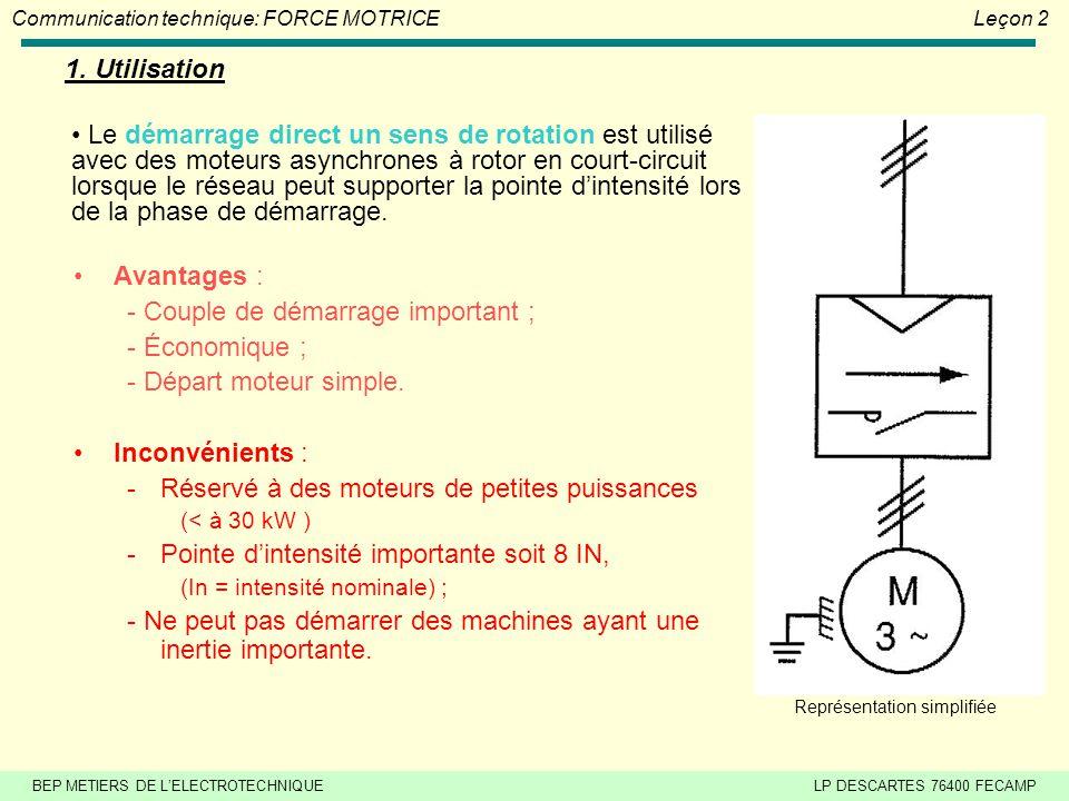 BEP METIERS DE LELECTROTECHNIQUELP DESCARTES 76400 FECAMP Communication technique: FORCE MOTRICELeçon 2 1.