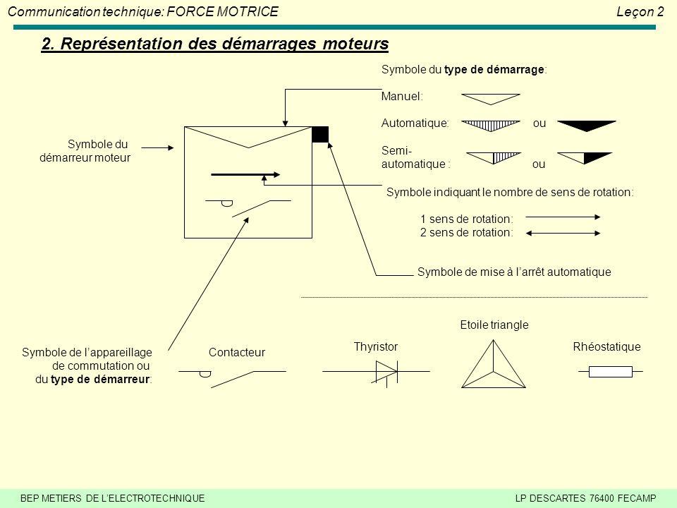 BEP METIERS DE LELECTROTECHNIQUELP DESCARTES 76400 FECAMP Communication technique: FORCE MOTRICELeçon 2 1. Utilisation Avantages : - Couple de démarra