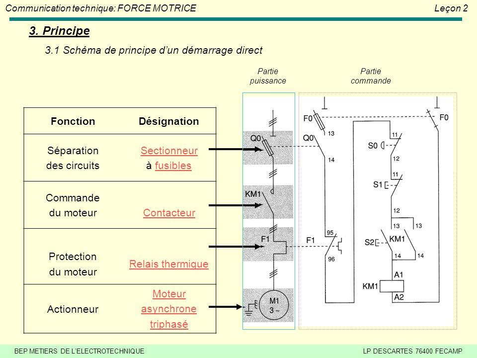 BEP METIERS DE LELECTROTECHNIQUELP DESCARTES 76400 FECAMP Communication technique: FORCE MOTRICELeçon 2 2. Représentation des démarrages moteurs Symbo