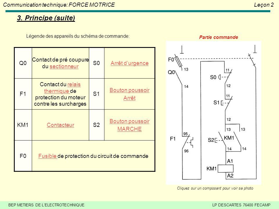BEP METIERS DE LELECTROTECHNIQUELP DESCARTES 76400 FECAMP Communication technique: FORCE MOTRICELeçon 2 3. Principe 3.1 Schéma de principe dun démarra