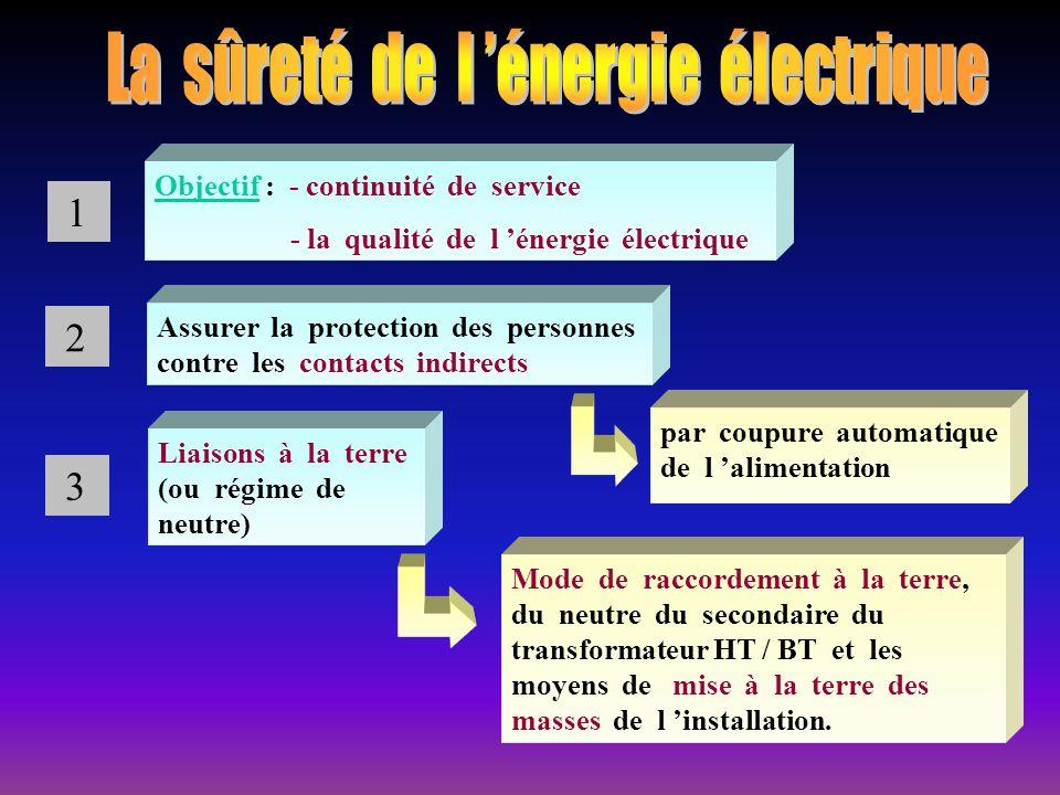Objectif : - continuité de service - la qualité de l énergie électrique Assurer la protection des personnes contre les contacts indirects Mode de racc