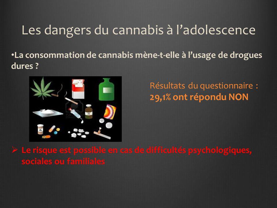 Les dangers du cannabis à ladolescence Le cannabis entraîne une dépendance importante ? Résultats du questionnaire : 4,1% ont répondu NON Son associat
