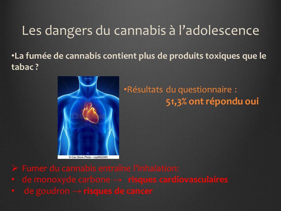 Les dangers du cannabis à ladolescence La fumée de cannabis contient plus de produits toxiques que le tabac .