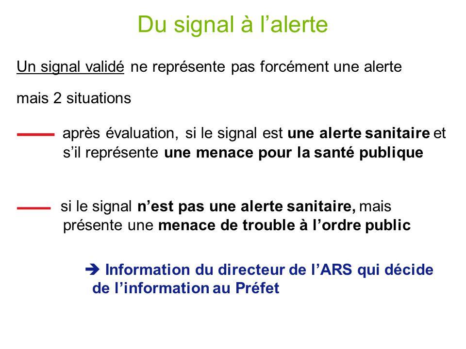 Du signal à lalerte Un signal validé ne représente pas forcément une alerte mais 2 situations après évaluation, si le signal est une alerte sanitaire