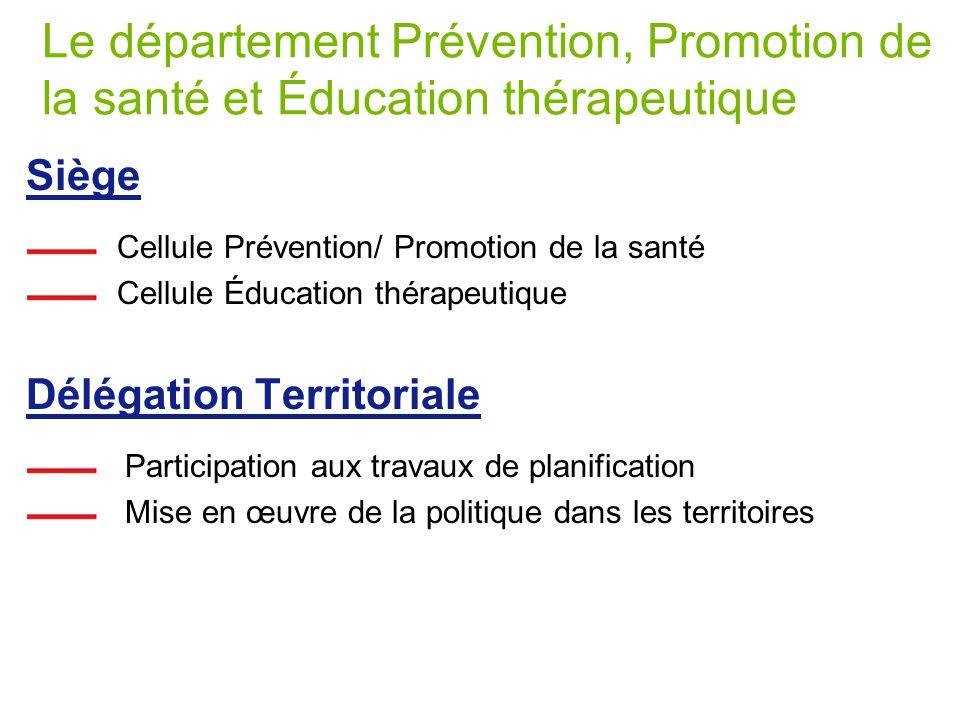 Le département Prévention, Promotion de la santé et Éducation thérapeutique Siège Cellule Prévention/ Promotion de la santé Cellule Éducation thérapeutique Délégation Territoriale Participation aux travaux de planification Mise en œuvre de la politique dans les territoires
