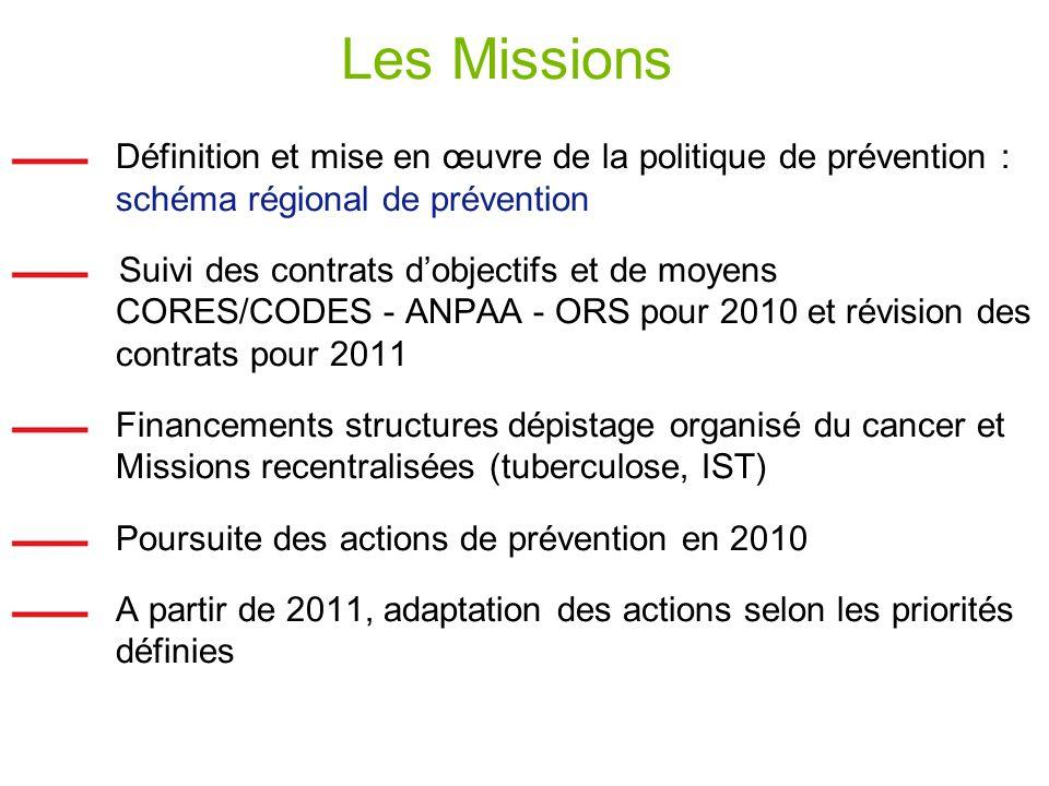 Les Missions Définition et mise en œuvre de la politique de prévention : schéma régional de prévention Suivi des contrats dobjectifs et de moyens CORE