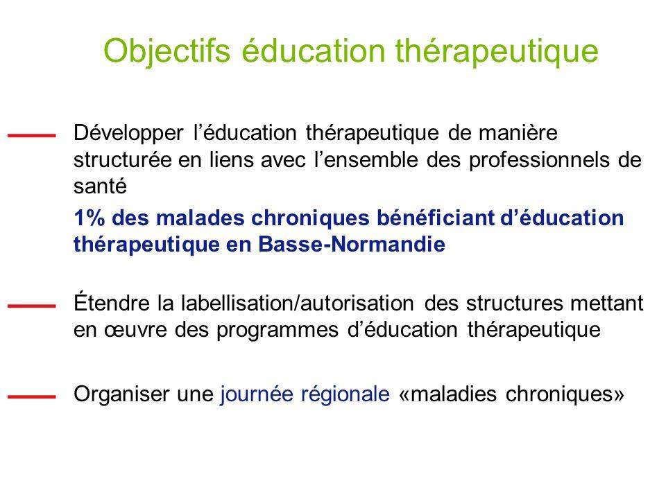 Objectifs éducation thérapeutique Développer léducation thérapeutique de manière structurée en liens avec lensemble des professionnels de santé 1% des