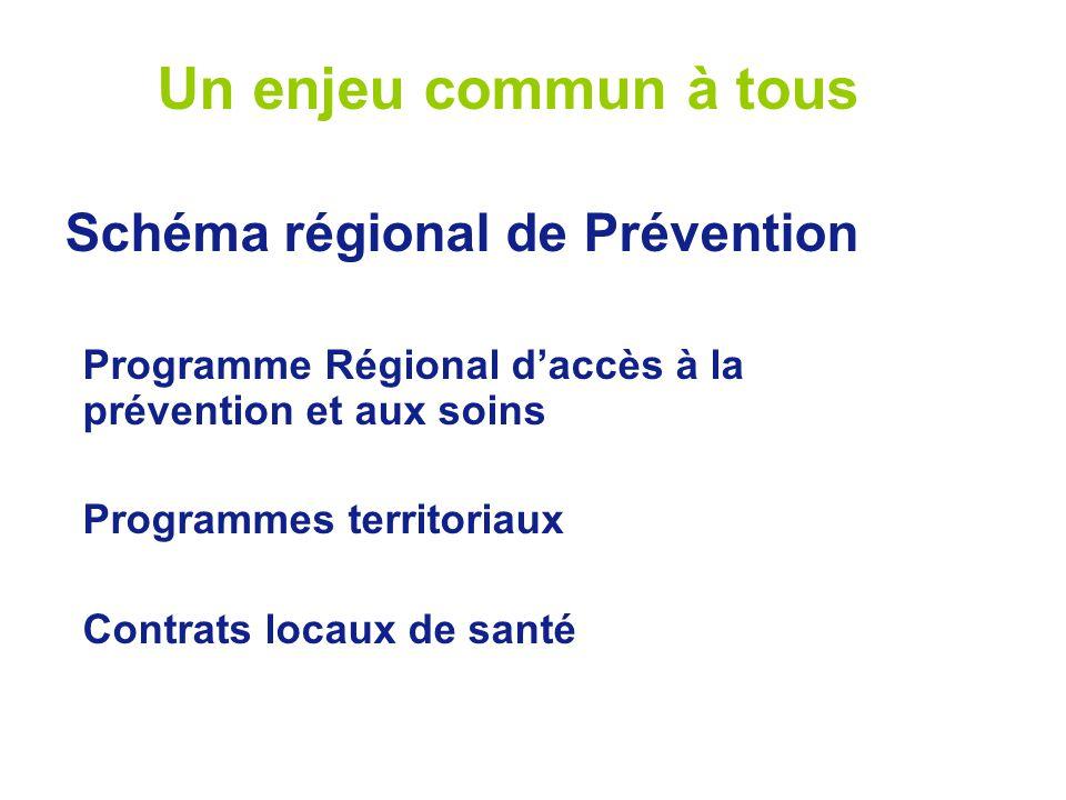 Un enjeu commun à tous Schéma régional de Prévention Programme Régional daccès à la prévention et aux soins Programmes territoriaux Contrats locaux de