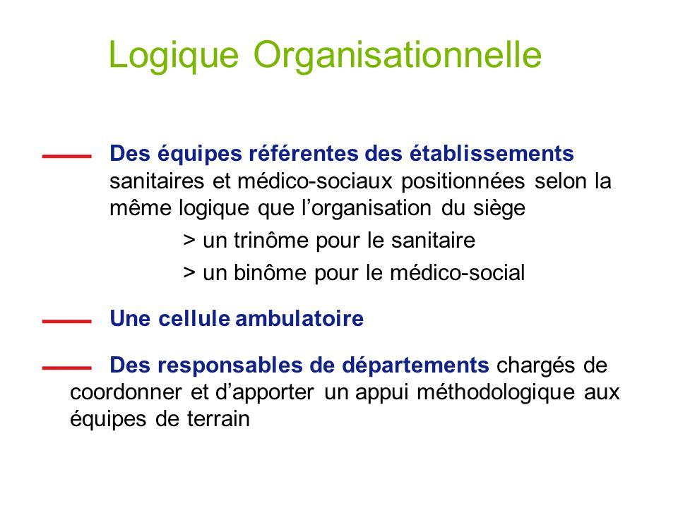Logique Organisationnelle Des équipes référentes des établissements sanitaires et médico-sociaux positionnées selon la même logique que lorganisation