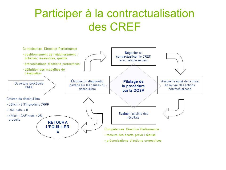 Participer à la contractualisation des CREF Élaborer un diagnostic partagé sur les causes du déséquilibre Ouverture procédure CREF Critères de déséqui