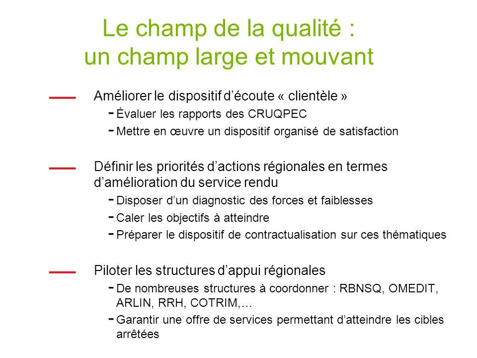 Le champ de la qualité : un champ large et mouvant Améliorer le dispositif découte « clientèle » - Évaluer les rapports des CRUQPEC - Mettre en œuvre