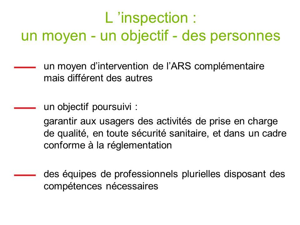 L inspection : un moyen - un objectif - des personnes un moyen dintervention de lARS complémentaire mais différent des autres un objectif poursuivi : garantir aux usagers des activités de prise en charge de qualité, en toute sécurité sanitaire, et dans un cadre conforme à la réglementation des équipes de professionnels plurielles disposant des compétences nécessaires
