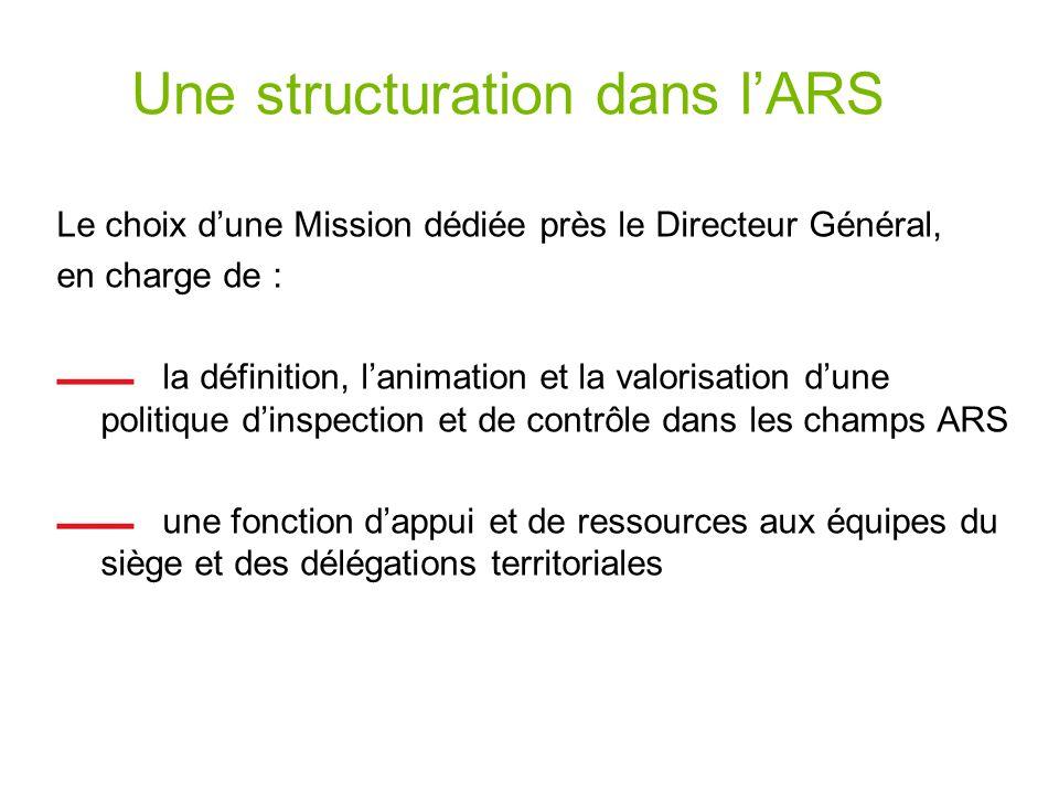 Une structuration dans lARS Le choix dune Mission dédiée près le Directeur Général, en charge de : la définition, lanimation et la valorisation dune politique dinspection et de contrôle dans les champs ARS une fonction dappui et de ressources aux équipes du siège et des délégations territoriales