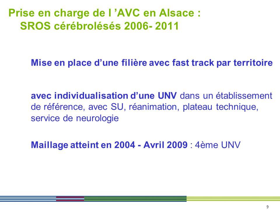 Prise en charge de l AVC en Alsace : SROS cérébrolésés 2006- 2011 Mise en place dune filière avec fast track par territoire avec individualisation dune UNV dans un établissement de référence, avec SU, réanimation, plateau technique, service de neurologie Maillage atteint en 2004 - Avril 2009 : 4ème UNV 9