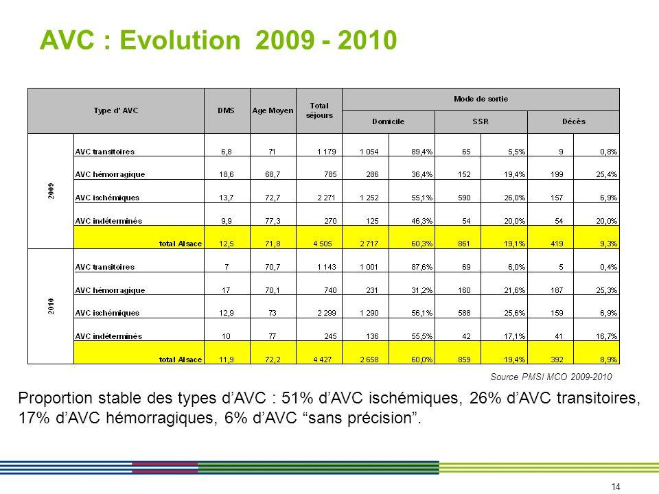 AVC : Evolution 2009 - 2010 Source PMSI MCO 2009-2010 Proportion stable des types dAVC : 51% dAVC ischémiques, 26% dAVC transitoires, 17% dAVC hémorra