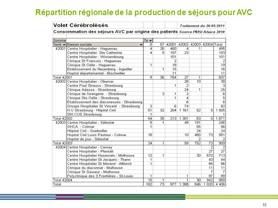Répartition régionale de la production de séjours pour AVC 15