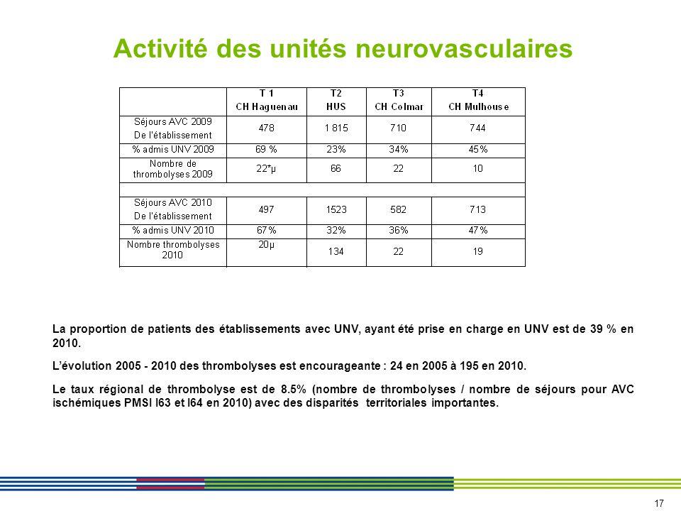 Activité des unités neurovasculaires La proportion de patients des établissements avec UNV, ayant été prise en charge en UNV est de 39 % en 2010.