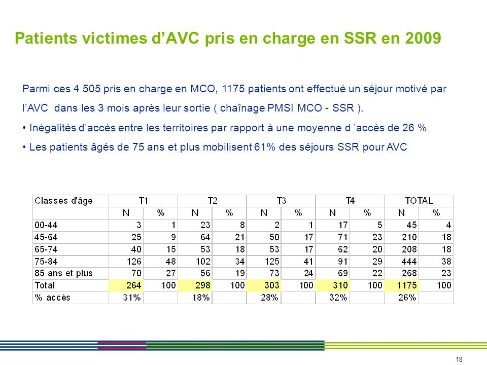 Patients victimes dAVC pris en charge en SSR en 2009 Parmi ces 4 505 pris en charge en MCO, 1175 patients ont effectué un séjour motivé par lAVC dans les 3 mois après leur sortie ( chaînage PMSI MCO - SSR ).