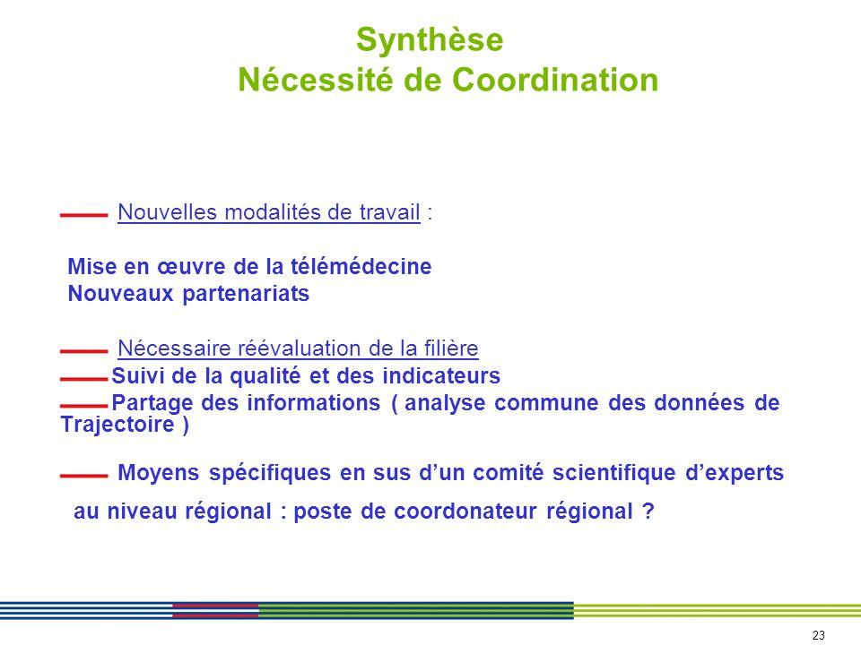 Synthèse Nécessité de Coordination Nouvelles modalités de travail : Mise en œuvre de la télémédecine Nouveaux partenariats Nécessaire réévaluation de