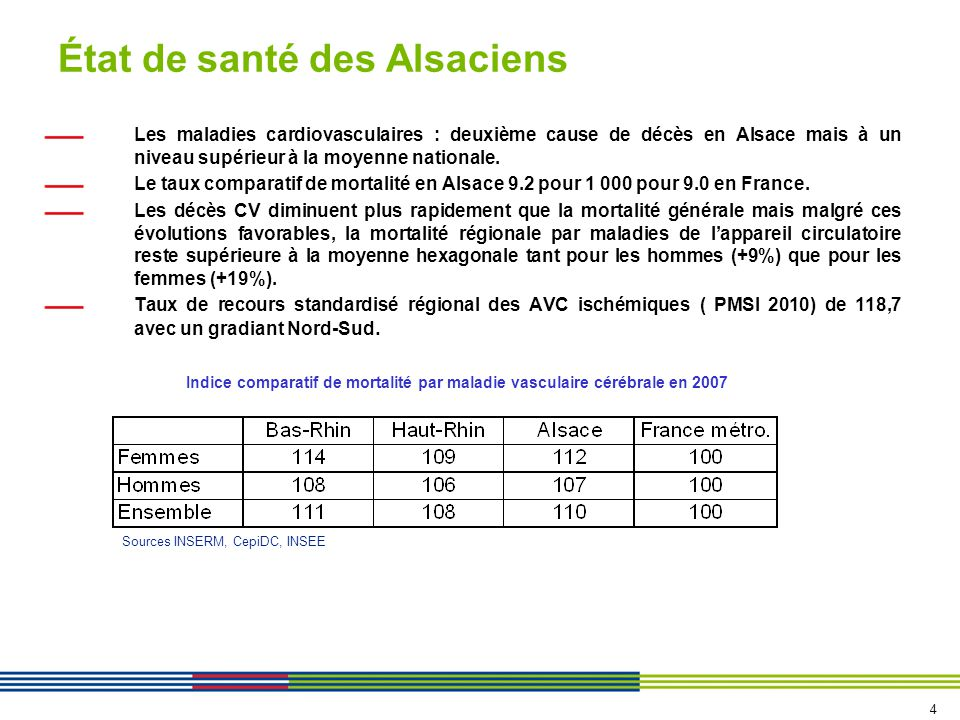 État de santé des Alsaciens Les maladies cardiovasculaires : deuxième cause de décès en Alsace mais à un niveau supérieur à la moyenne nationale.