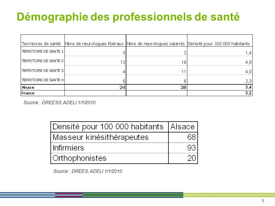 Démographie des professionnels de santé Source : DREES, ADELI 1/1/2010 Source : DREESS, ADELI 1/1/2010 5