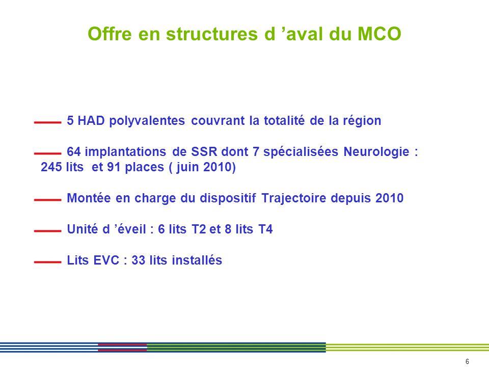 Offre en structures d aval du MCO 5 HAD polyvalentes couvrant la totalité de la région 64 implantations de SSR dont 7 spécialisées Neurologie : 245 li
