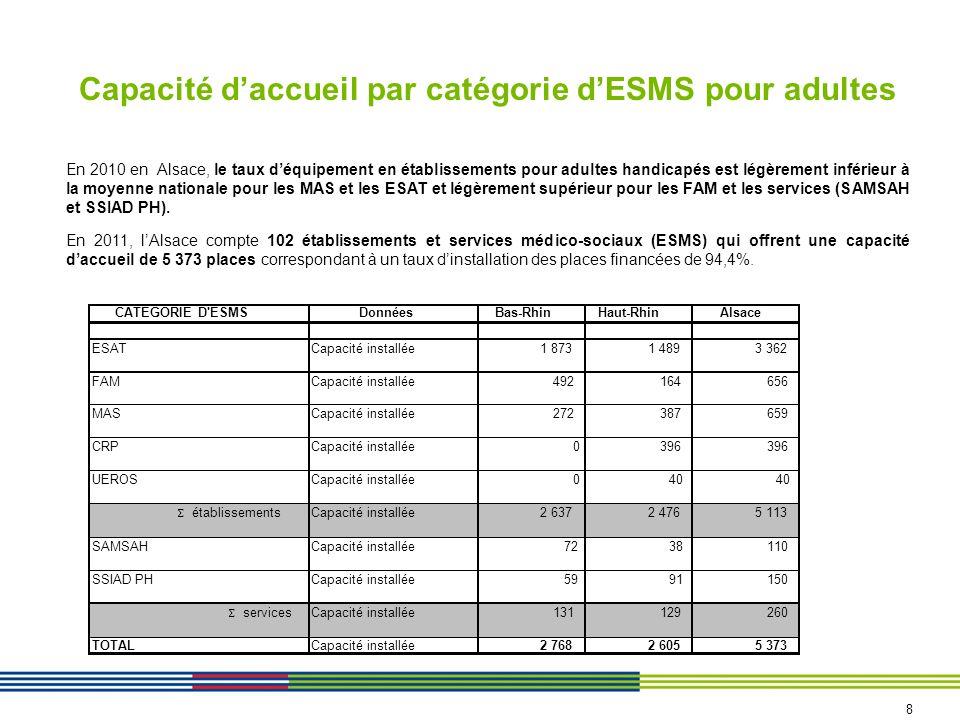 Capacité daccueil par catégorie dESMS pour adultes En 2010 en Alsace, le taux déquipement en établissements pour adultes handicapés est légèrement inf
