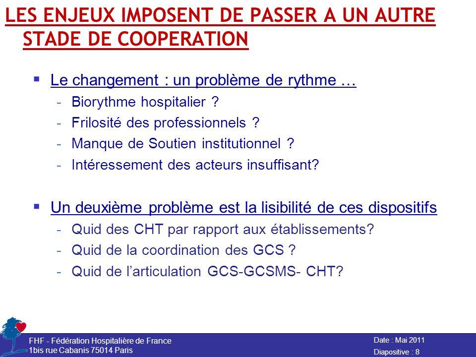 LES ENJEUX IMPOSENT DE PASSER A UN AUTRE STADE DE COOPERATION Le changement : un problème de rythme … -Biorythme hospitalier .
