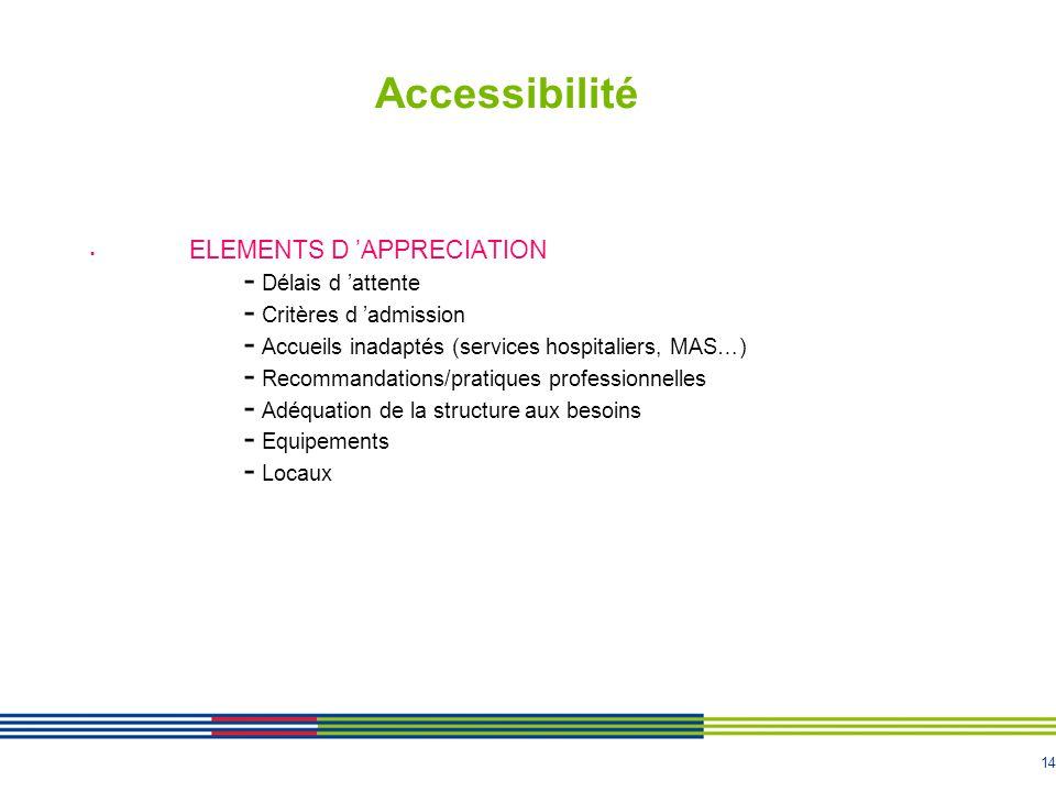 14 Accessibilité ELEMENTS D APPRECIATION - Délais d attente - Critères d admission - Accueils inadaptés (services hospitaliers, MAS…) - Recommandations/pratiques professionnelles - Adéquation de la structure aux besoins - Equipements - Locaux