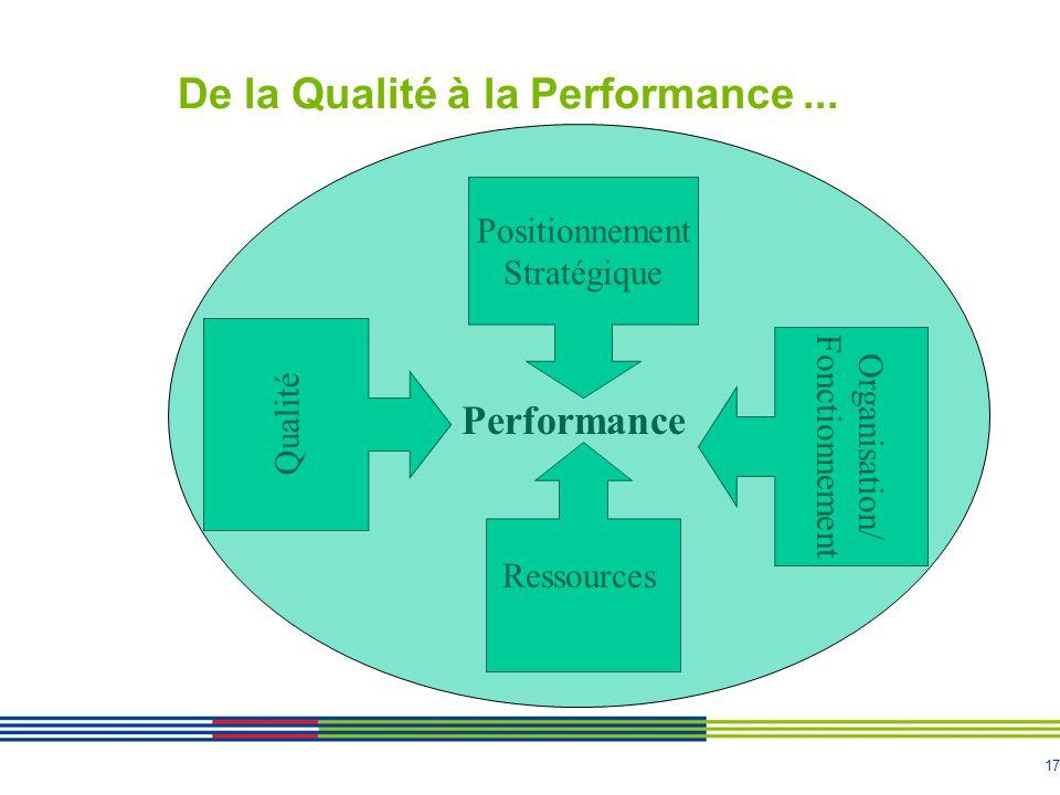 17 De la Qualité à la Performance... Positionnement Stratégique Organisation/ Fonctionnement Qualité Performance Ressources