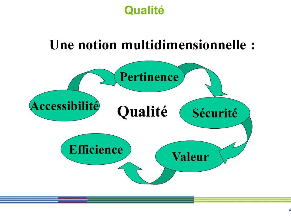 4 Qualité Une notion multidimensionnelle : Accessibilité Valeur Efficience Qualité Sécurité Pertinence