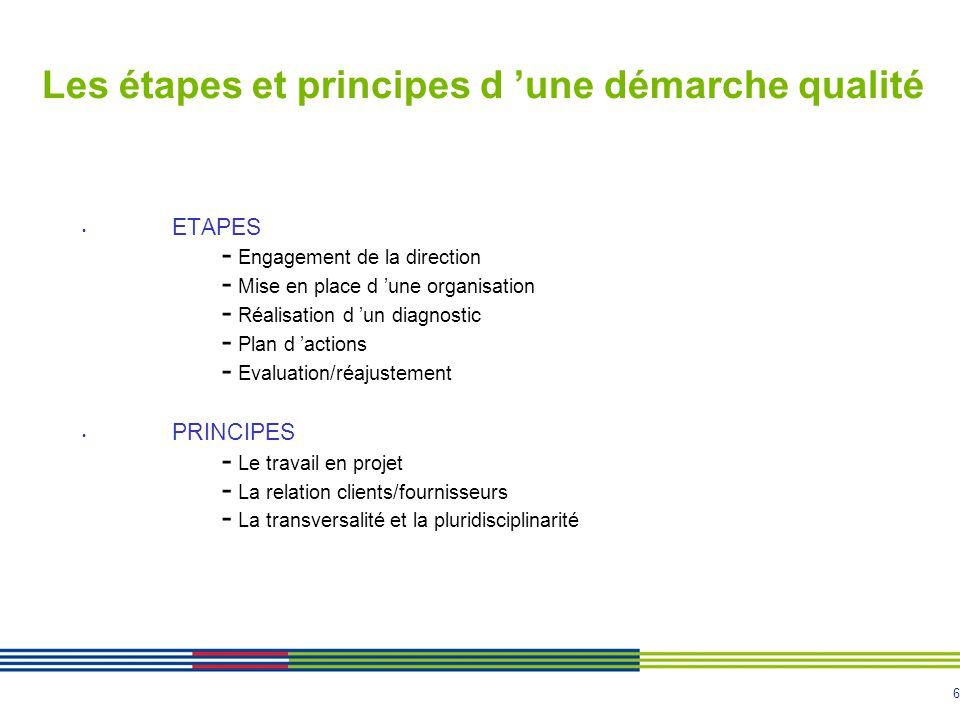 6 Les étapes et principes d une démarche qualité ETAPES - Engagement de la direction - Mise en place d une organisation - Réalisation d un diagnostic - Plan d actions - Evaluation/réajustement PRINCIPES - Le travail en projet - La relation clients/fournisseurs - La transversalité et la pluridisciplinarité