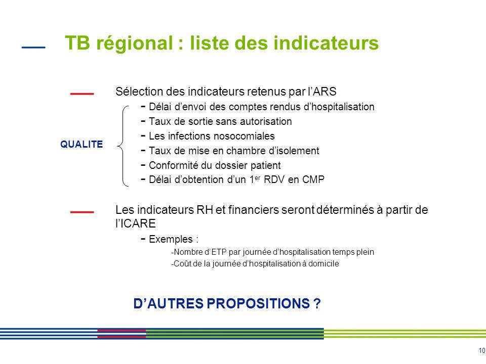10 TB régional : liste des indicateurs Sélection des indicateurs retenus par lARS - Délai denvoi des comptes rendus dhospitalisation - Taux de sortie