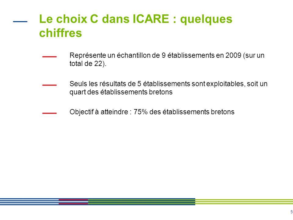 5 Le choix C dans ICARE : quelques chiffres Représente un échantillon de 9 établissements en 2009 (sur un total de 22). Seuls les résultats de 5 établ