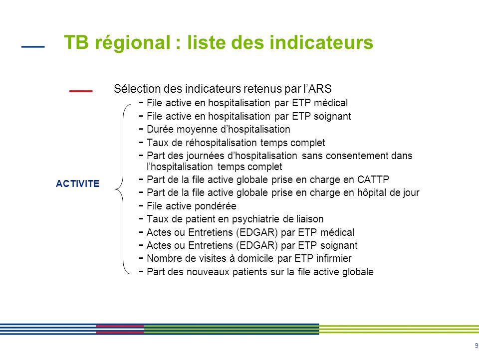 9 TB régional : liste des indicateurs Sélection des indicateurs retenus par lARS - File active en hospitalisation par ETP médical - File active en hos