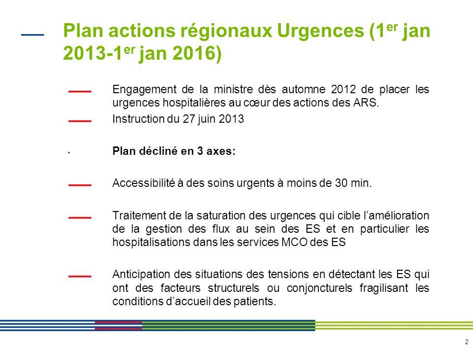 3 Déclinaison du plan action Rhône Alpes Volet 1: améliorer laccessibilité aux soins urgents I dentification des zones à plus de 30 min dun SMUR terrestre et des moyens humains disponibles terminée: 103 secteurs identifiés et terminés.