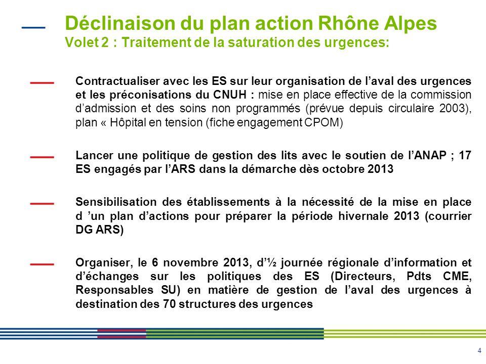 4 Déclinaison du plan action Rhône Alpes Volet 2 : Traitement de la saturation des urgences: Contractualiser avec les ES sur leur organisation de laval des urgences et les préconisations du CNUH : mise en place effective de la commission dadmission et des soins non programmés (prévue depuis circulaire 2003), plan « Hôpital en tension (fiche engagement CPOM) Lancer une politique de gestion des lits avec le soutien de lANAP ; 17 ES engagés par lARS dans la démarche dès octobre 2013 Sensibilisation des établissements à la nécessité de la mise en place d un plan dactions pour préparer la période hivernale 2013 (courrier DG ARS) Organiser, le 6 novembre 2013, d½ journée régionale dinformation et déchanges sur les politiques des ES (Directeurs, Pdts CME, Responsables SU) en matière de gestion de laval des urgences à destination des 70 structures des urgences