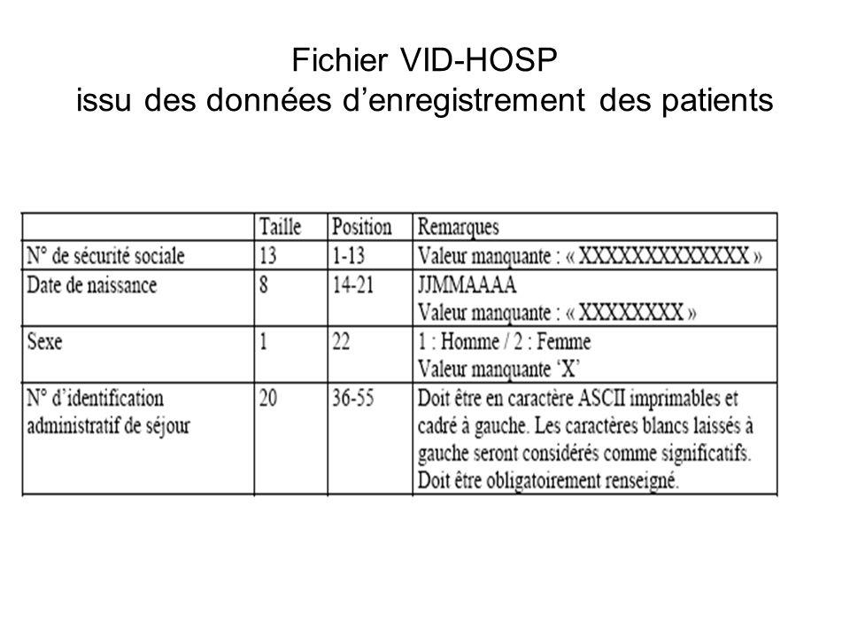 Fichier VID-HOSP issu des données denregistrement des patients