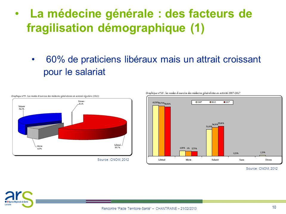 10 Rencontre Pacte Territoire-Santé – CHANTRAINE – 21/02/2013 La médecine générale : des facteurs de fragilisation démographique (1) 60% de praticiens