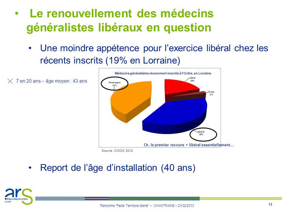 14 Rencontre Pacte Territoire-Santé – CHANTRAINE – 21/02/2013 Le renouvellement des médecins généralistes libéraux en question Une moindre appétence p