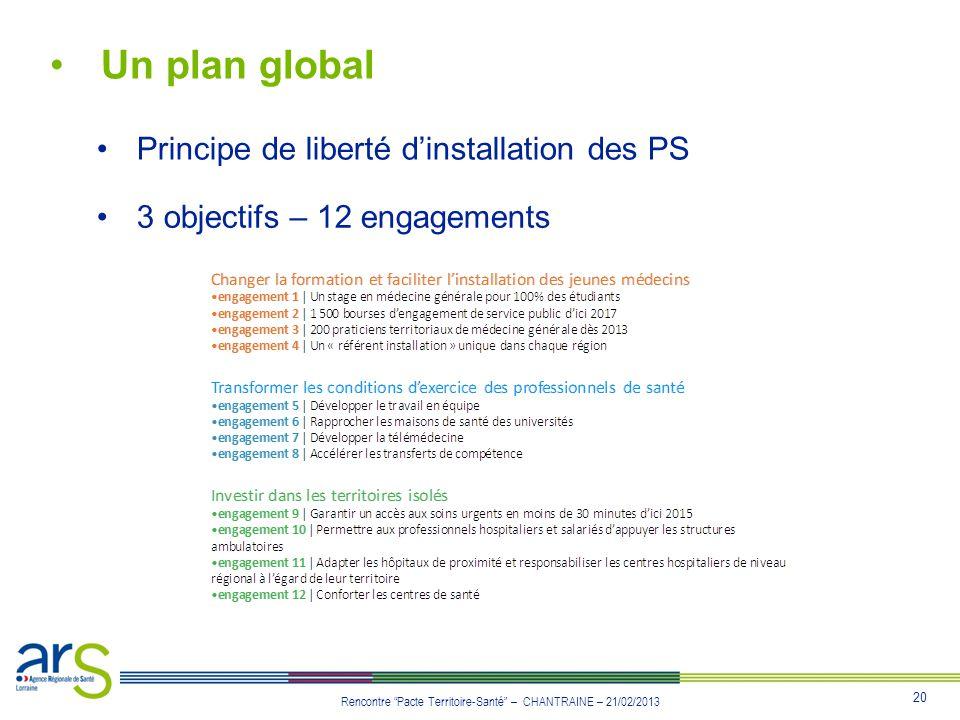 20 Rencontre Pacte Territoire-Santé – CHANTRAINE – 21/02/2013 Un plan global Principe de liberté dinstallation des PS 3 objectifs – 12 engagements