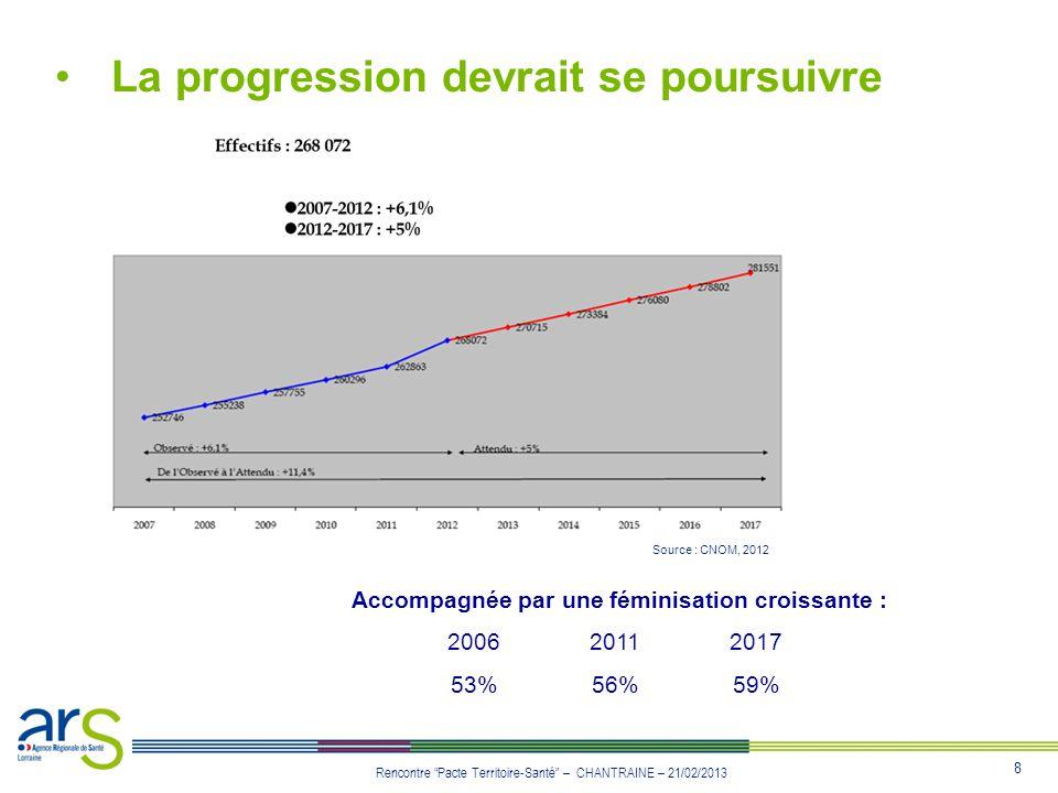 9 Rencontre Pacte Territoire-Santé – CHANTRAINE – 21/02/2013 La médecine générale, pivot du système de soins 46% des médecins en activité régulière Effectifs en baisse de 5% en 5 ans