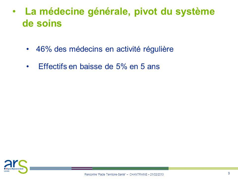 9 Rencontre Pacte Territoire-Santé – CHANTRAINE – 21/02/2013 La médecine générale, pivot du système de soins 46% des médecins en activité régulière Ef