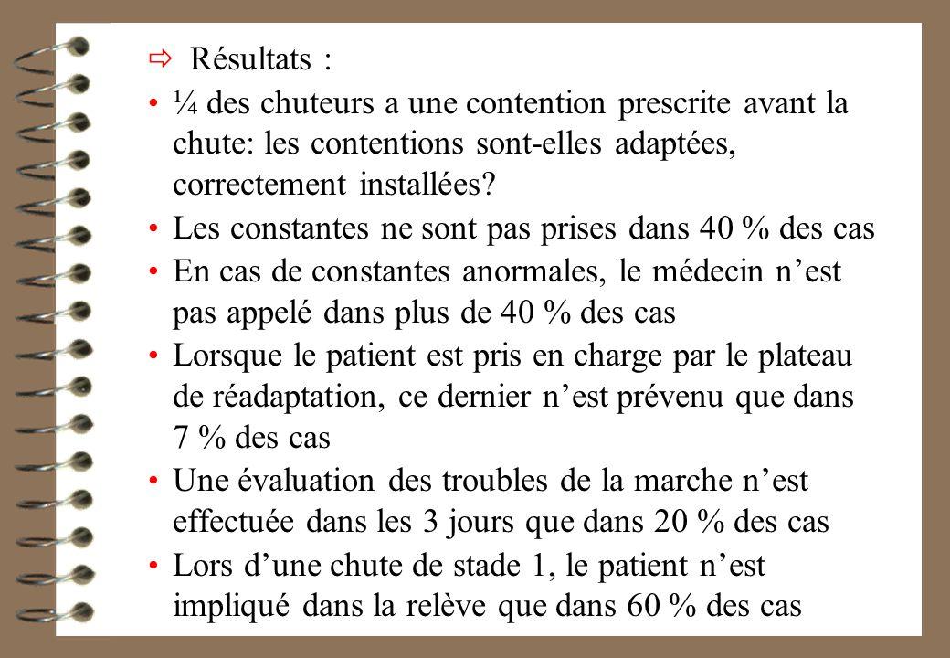 Résultats : ¼ des chuteurs a une contention prescrite avant la chute: les contentions sont-elles adaptées, correctement installées.
