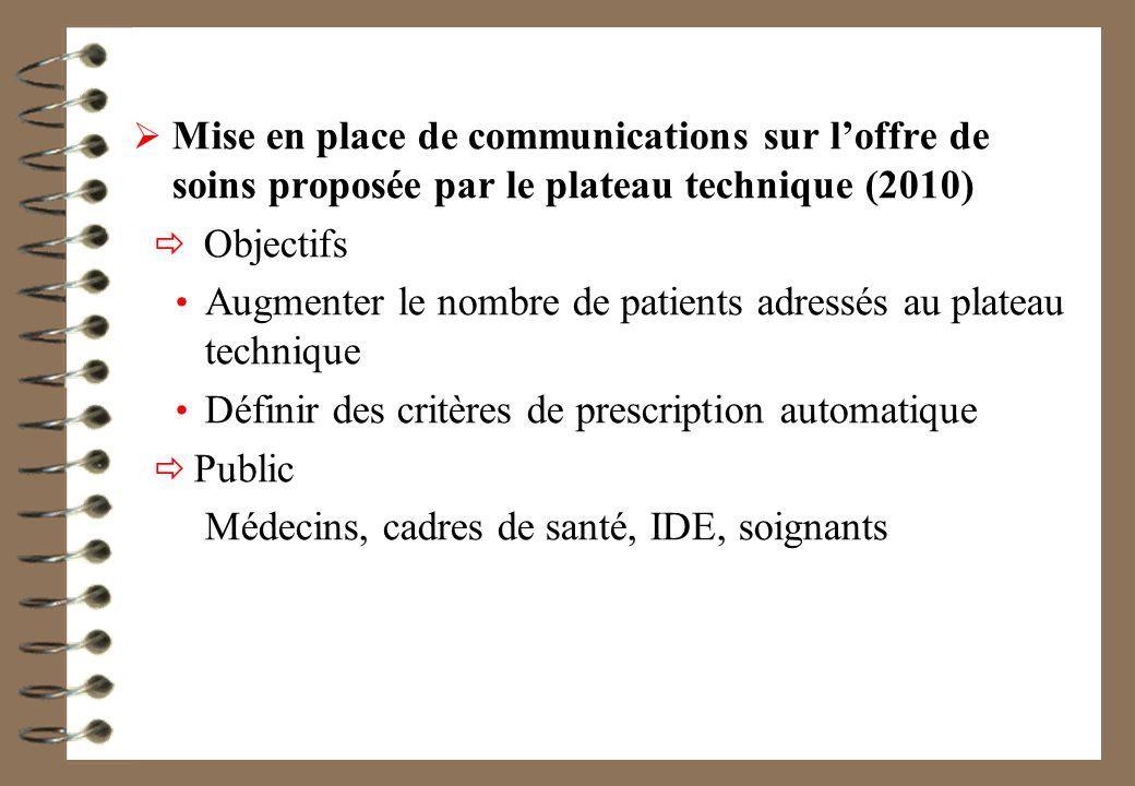 Mise en place de communications sur loffre de soins proposée par le plateau technique (2010) Objectifs Augmenter le nombre de patients adressés au plateau technique Définir des critères de prescription automatique Public Médecins, cadres de santé, IDE, soignants