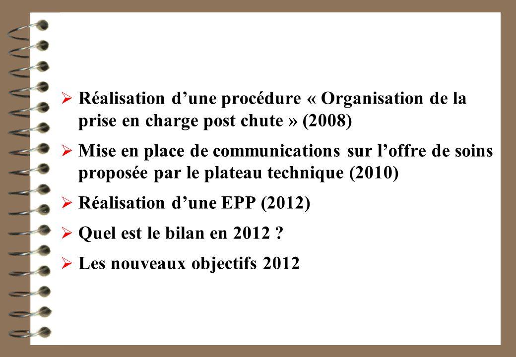 Réalisation dune procédure « Organisation de la prise en charge post chute » (2008) Mise en place de communications sur loffre de soins proposée par le plateau technique (2010) Réalisation dune EPP (2012) Quel est le bilan en 2012 .
